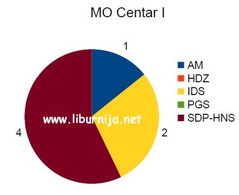 mo_centar_1