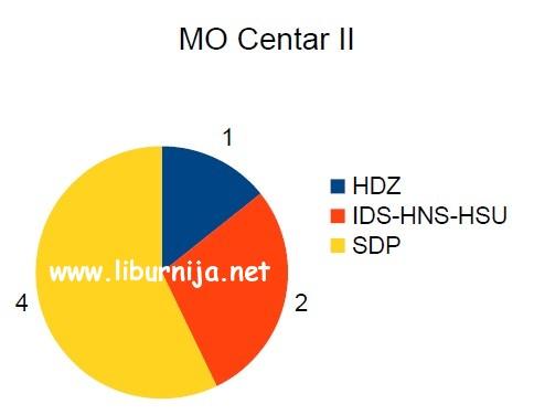 mo_centar_2