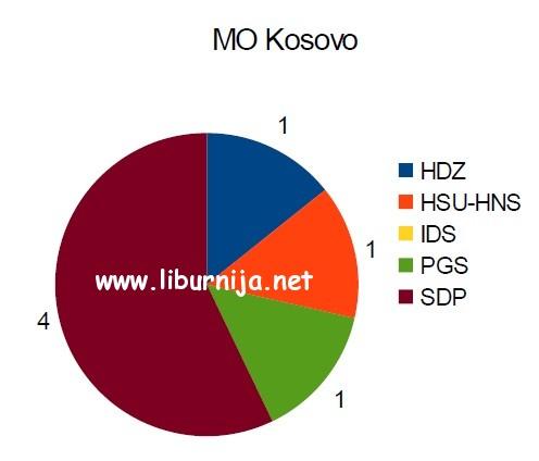 mo_kosovo