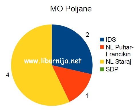 mo_poljane