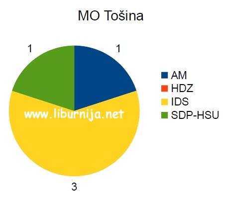 mo_tosina