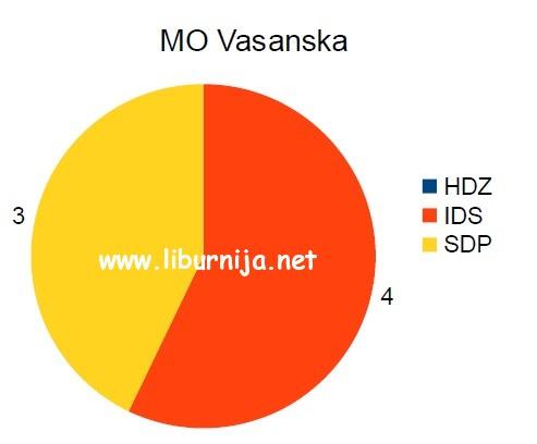 mo_vasanska