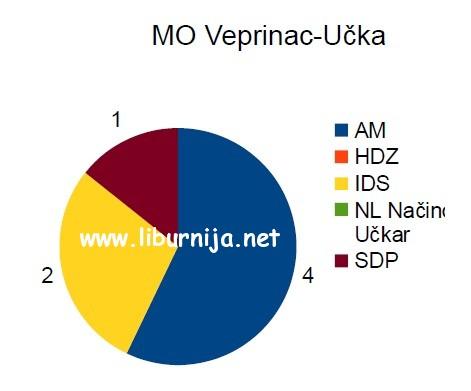 mo_veprinac_ucka