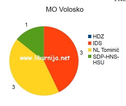 mo_volosko