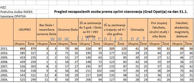 Liburnija.net: Nezaposlenost u Opatiji - od 2004. do 2011. godine