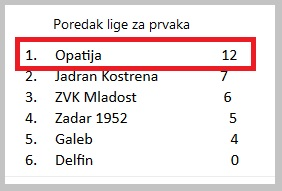 poredak_liga_prvaka